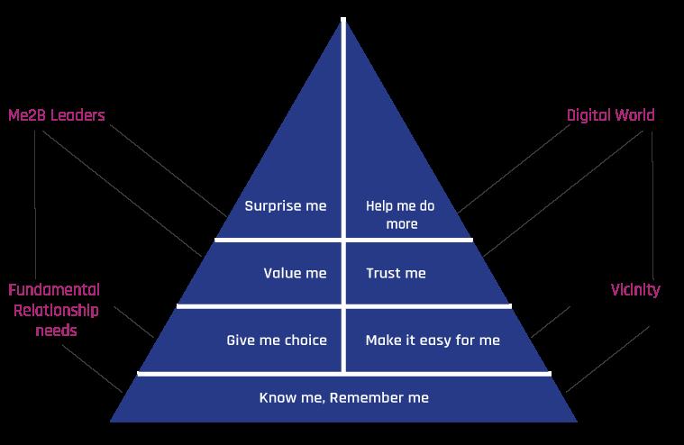 Visuel consulting en relation client